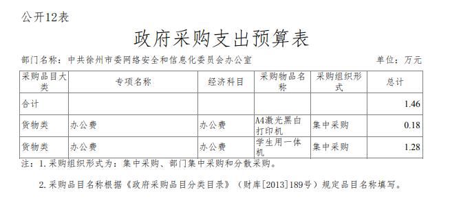 中共徐州市委网络安全和信息化委员会办公室 2020年度 部门预算公开