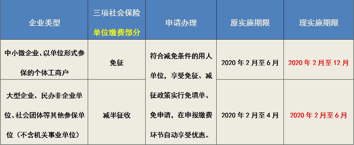 """江苏徐州:扶持企业""""放大招"""" 减免社保费49.6亿"""